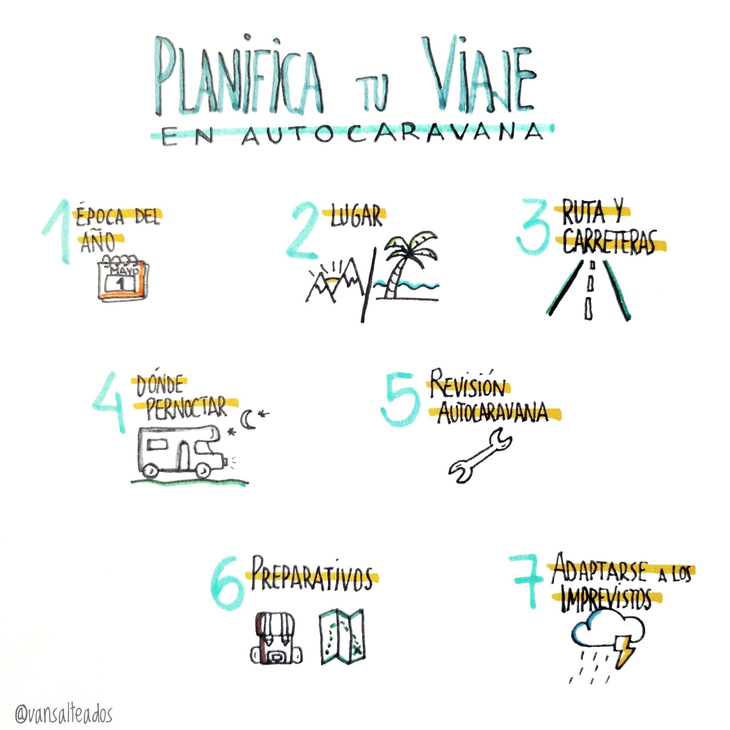 Infografía: planifica tu viaje en autocaravana