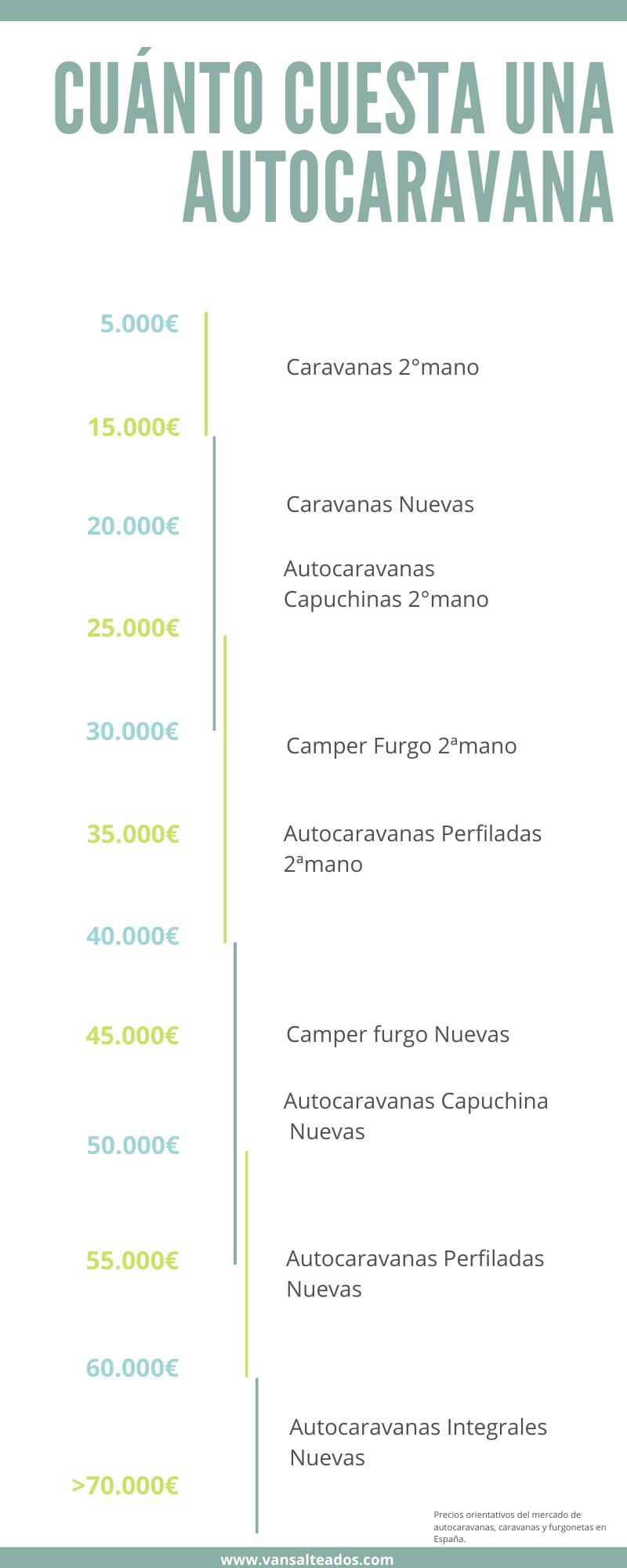 Cuánto cuesta una autocaravana 2020